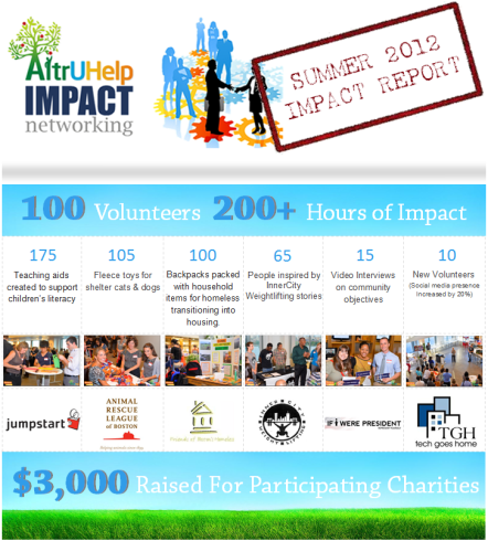 AIN Summer 2012 Impact Report